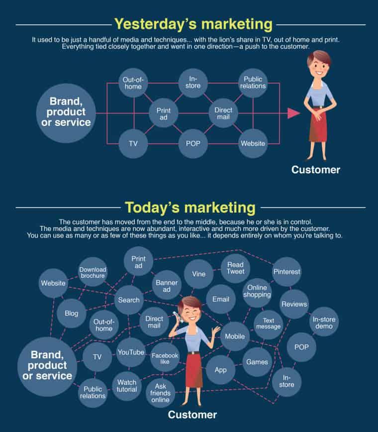 Yesterday vs today marketing
