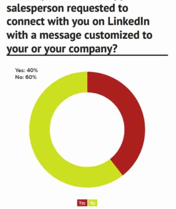 2 Charts That Prove the Importance of Custom LinkedIn Requests